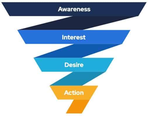 mô hình hành trình khách hàng AIDA
