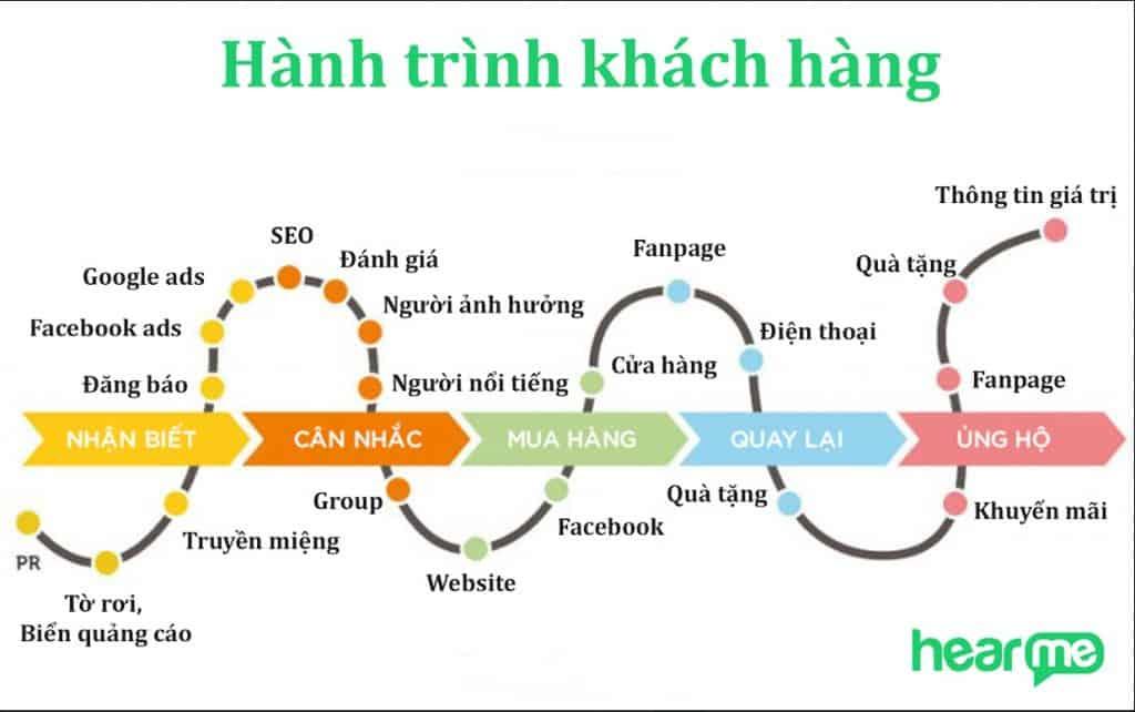 bản đồ hành trình khách hàng cơ bản trên online