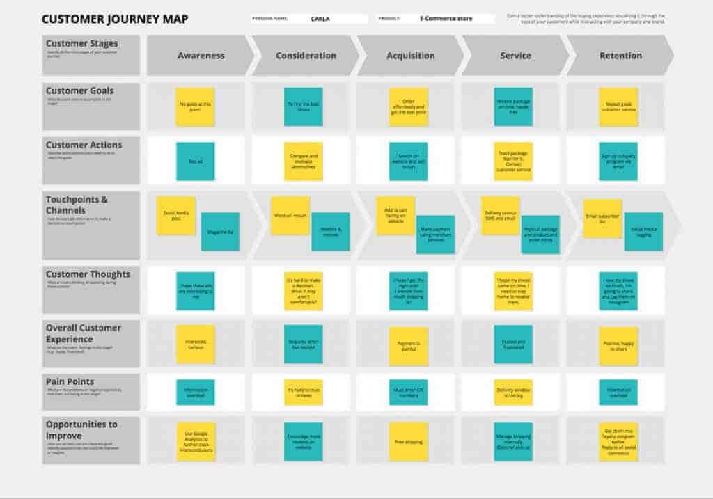 mô hình hành trình khách hàng ACCSR