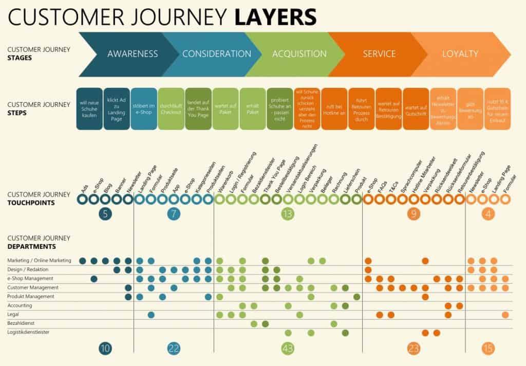 bản đồ hành trình khách hàng