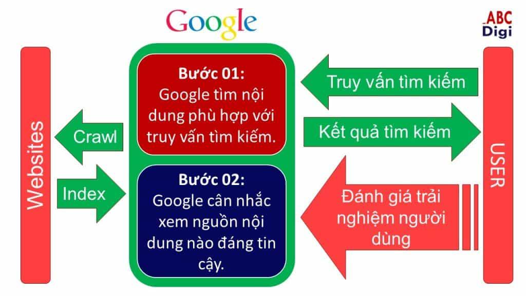 cách google xếp hạng nội dung
